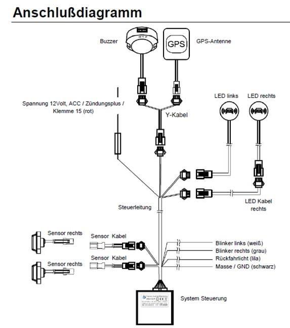 Toter-Winkel-Assistent mit Radar-Sensoren incl. GPS-Speed-Modul - für KFZ bis 12m-1180